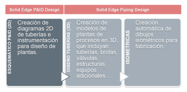 solid edge piping design - solid edge p&id design