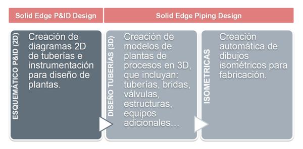 solid edge piping design - solid edge p&id design