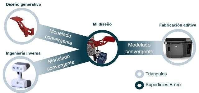 Problemas impresión 3d - modelado convergente para impresión 3d