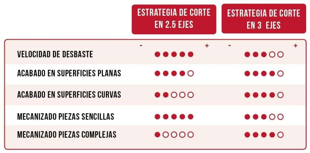 Tabla comparativa estrategia de mecanizado de 2 y 3 ejes
