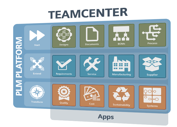 Software PLM - Teamcenter
