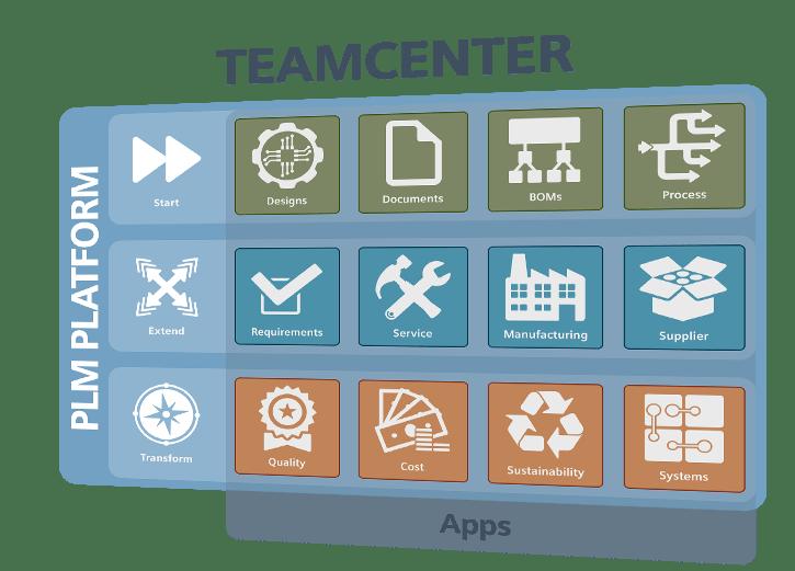 Software PLM - Teamcenter